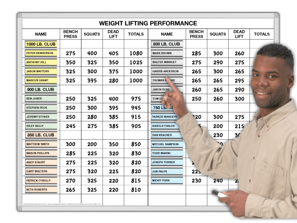 Weight Lifting Performance Chart: