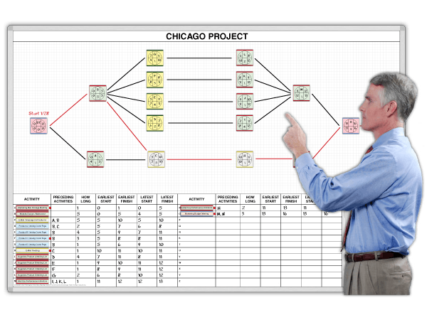 CPM-ProjectBoard™ Critical Path Mapping Kit,