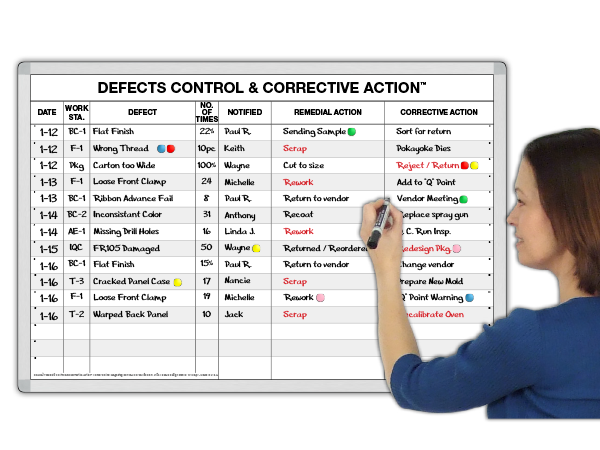 Quality Defects Control and Corrective Action