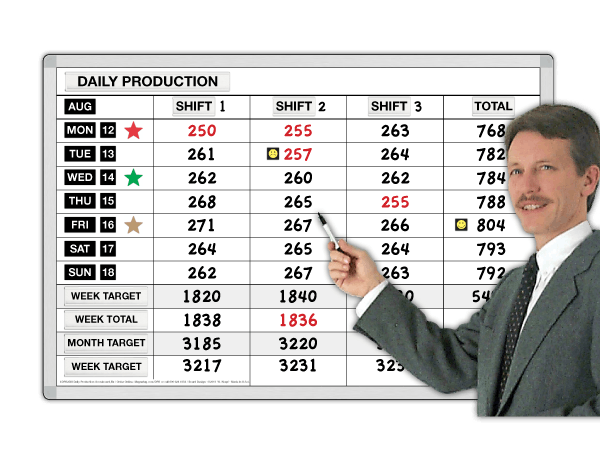 7 Days Production Scoreboard