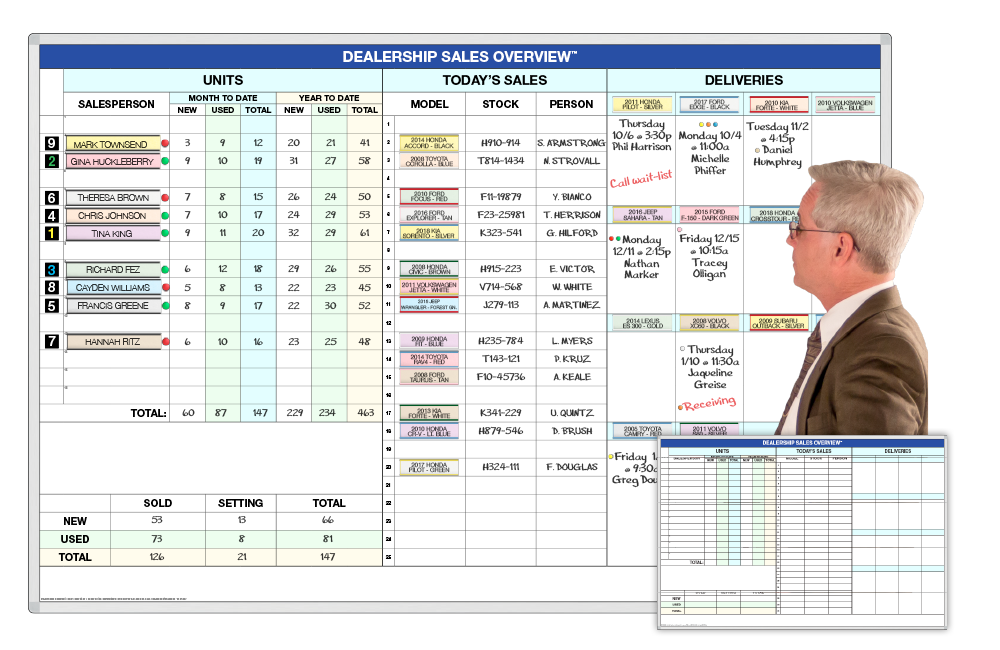 Sales-Overview SalesTracker and Delivery Whiteboard Schedule