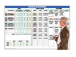 Sales Overview & Delivery Schedule for Car Dealers