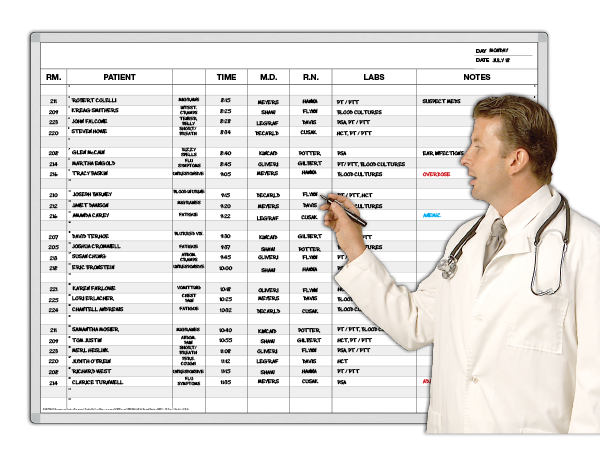 E.R. Patient Process Board