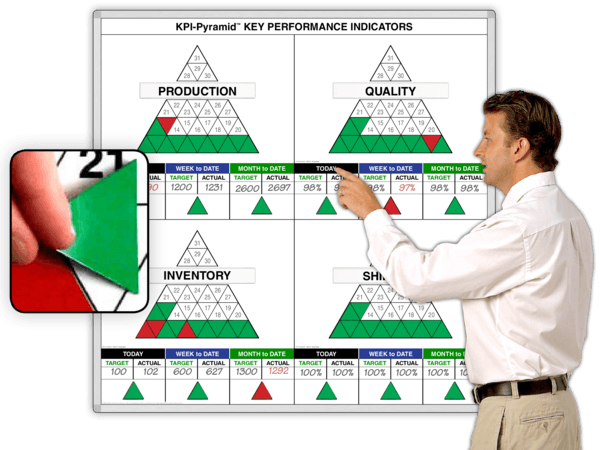 Key Performance Indicator Month-Summary