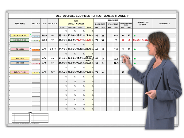 OEE Overall Equipment Effectiveness Tracker®