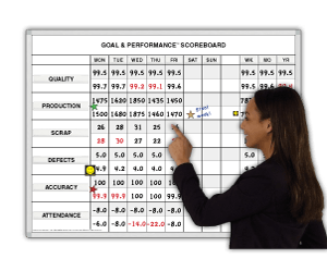 Productivity Tracker Whiteboards Manufacturing