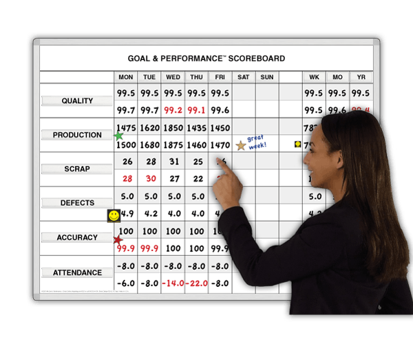 Goal & Performance Scoreboards:
