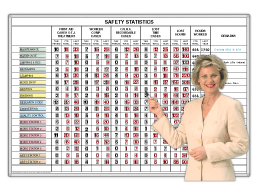 Safety Statistics™ ScoreBoard by Dept.