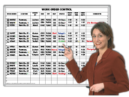 Work Order Priority Control Board